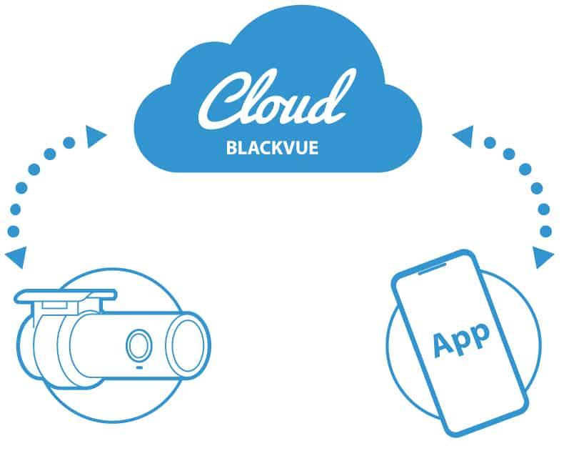 امنیت در فضای ابری دوربین خودرو blackvue over the cloud
