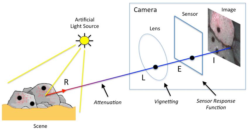 دوربین خودرو دید در شب - تشکیل تصویر