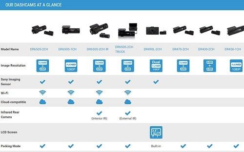 جدول مقایسهای دوربینهای خودرو هوشمند یکتانگر